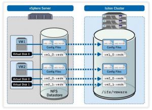 vSphere datastore on an Isilon cluster