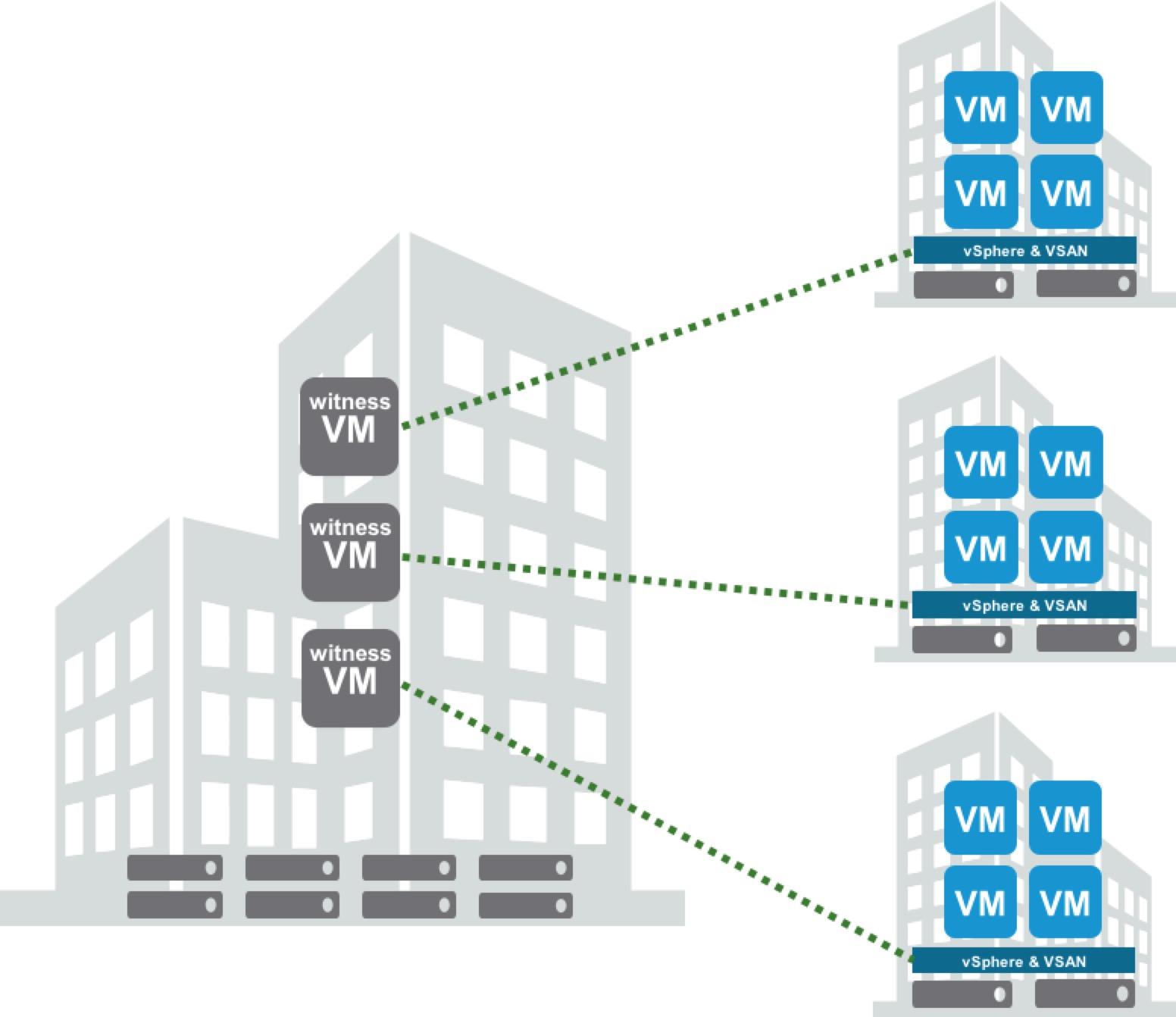 Virtual SAN 6.1 and ROBO Edition