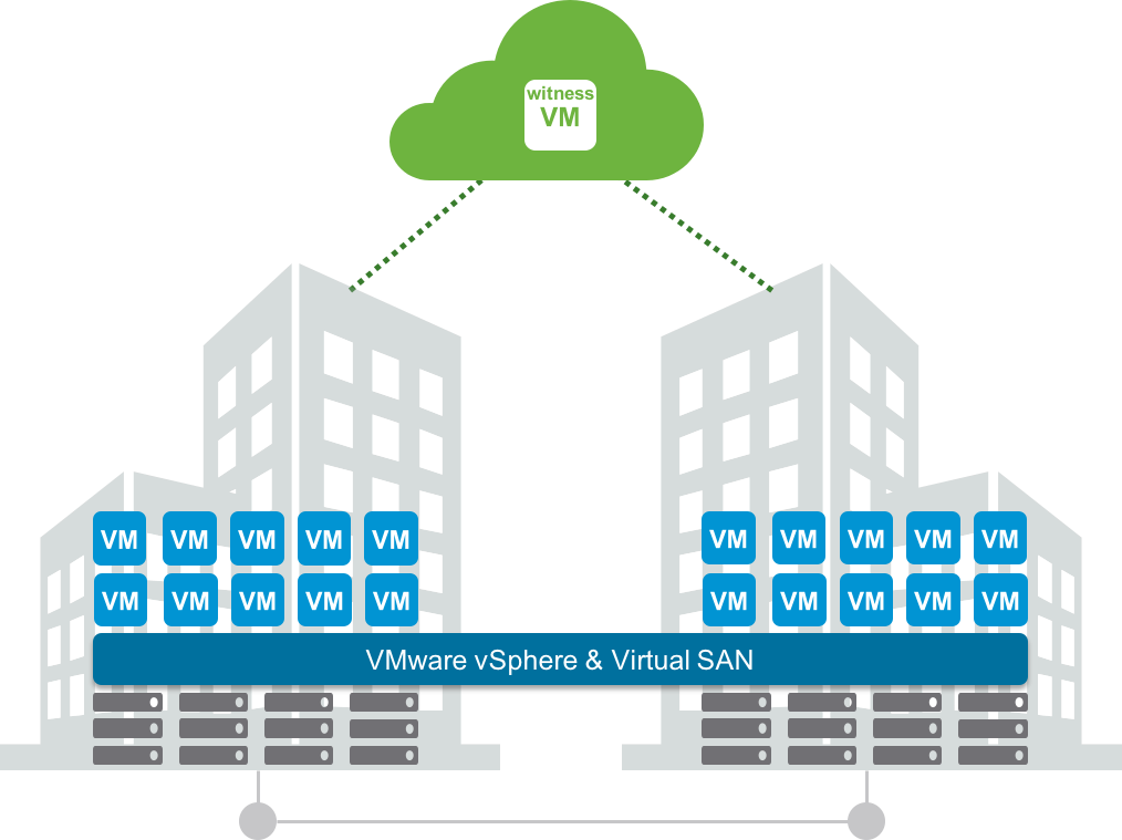 VMware Virtual SAN Stretched Cluster Sizing Guidance