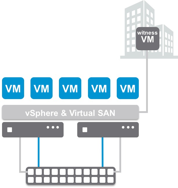 Virtual SAN Site Locality in low latency Stretched Clusters/2 Node Configs
